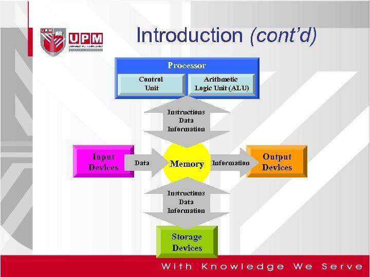 Introduction (cont'd) Processor Control Unit Arithmetic Logic Unit (ALU) Instructions Data Information Input Devices