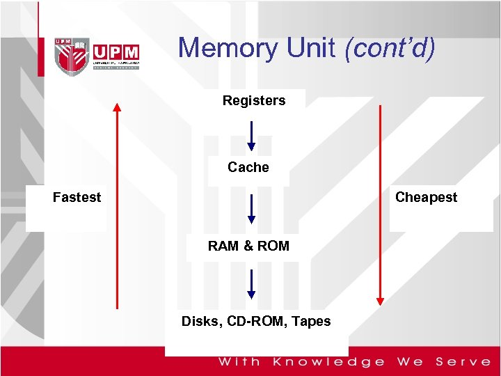 Memory Unit (cont'd) Registers Cache Fastest Cheapest RAM & ROM Disks, CD-ROM, Tapes