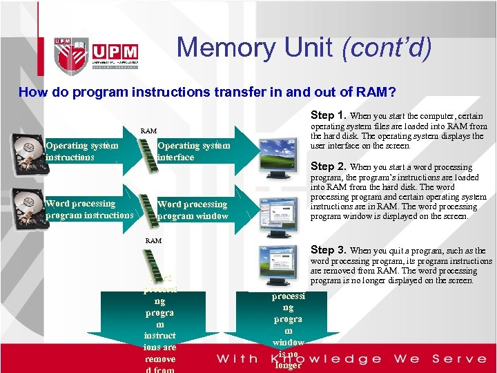 Memory Unit (cont'd) How do program instructions transfer in and out of RAM? Step