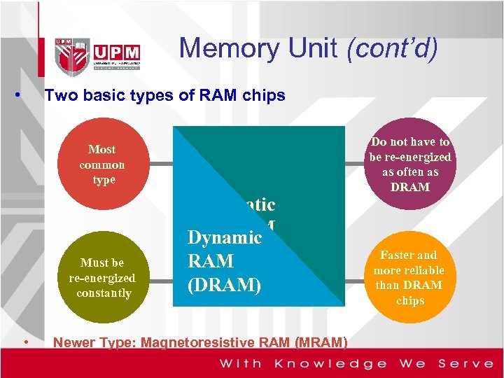 Memory Unit (cont'd) • Two basic types of RAM chips Most common type Must