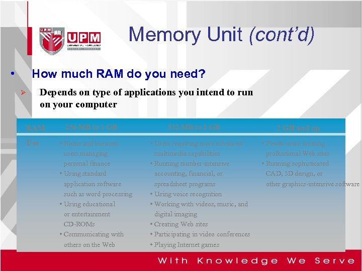 Memory Unit (cont'd) • How much RAM do you need? Ø Depends on type
