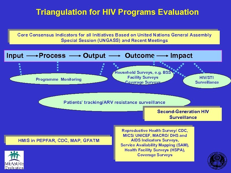 Triangulation for HIV Programs Evaluation Core Consensus Indicators for all Initiatives Based on United