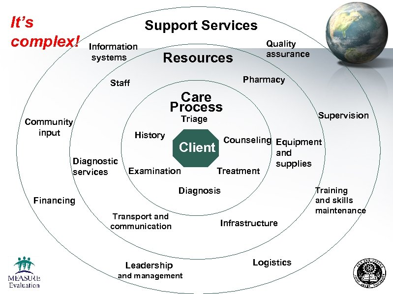 It's complex! Support Services Information systems Resources Quality assurance Pharmacy Staff Care Process Supervision
