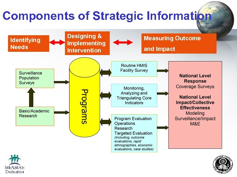 Components of Strategic Information Identifying Needs Designing & Implementing Intervention Measuring Outcome and Impact