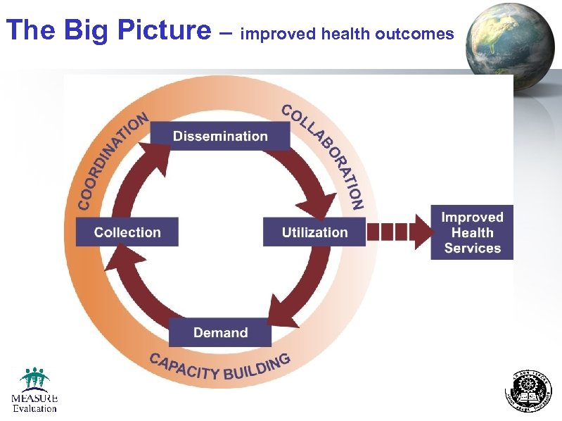The Big Picture – improved health outcomes