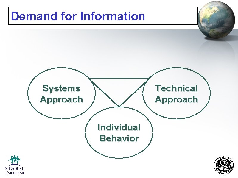 Demand for Information Systems Approach Technical Approach Individual Behavior