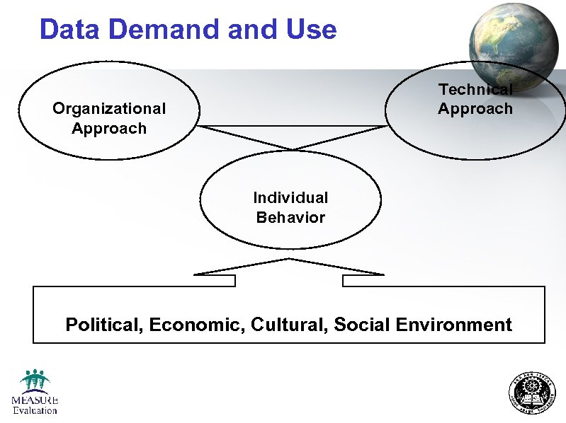 Data Demand Use Technical Approach Organizational Approach Individual Behavior Political, Economic, Cultural, Social Environment