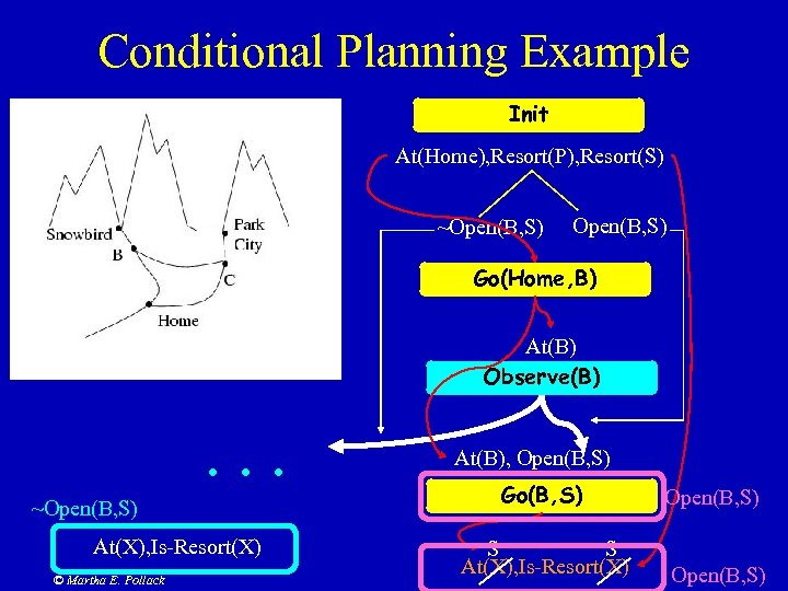 Conditional Planning Example Init At(Home), Resort(P), Resort(S) ~Open(B, S) Go(Home, B) At(B) Observe(B) .
