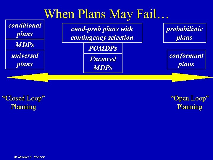 """When Plans May Fail… conditional plans MDPs universal plans """"Closed Loop"""" Planning © Martha"""