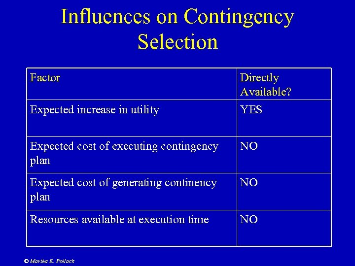 Influences on Contingency Selection Factor Directly Available? Expected increase in utility YES Expected cost