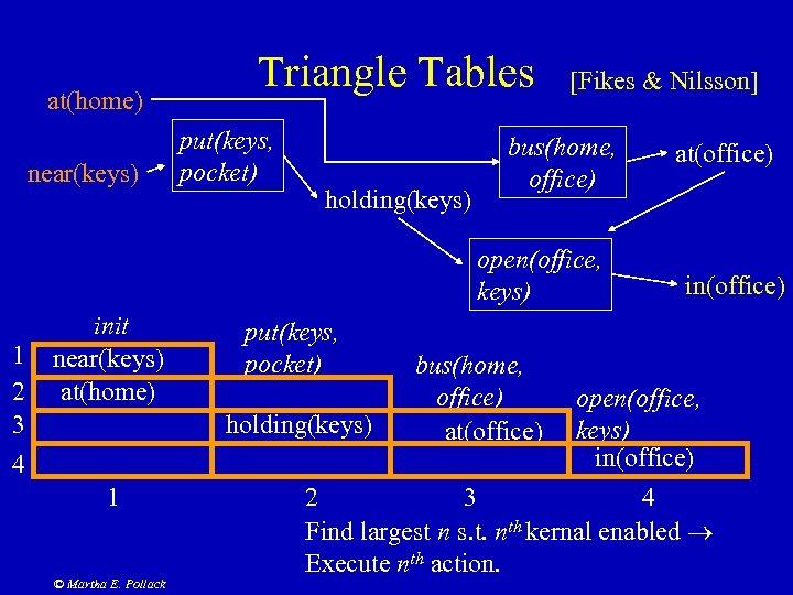 at(home) near(keys) Triangle Tables put(keys, pocket) holding(keys) [Fikes & Nilsson] bus(home, office) open(office, keys)