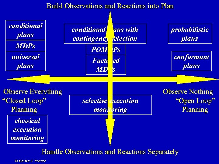 """Build Observations and Reactions into Plan conditional plans Observe Everything """"Closed Loop"""" Planning probabilistic"""