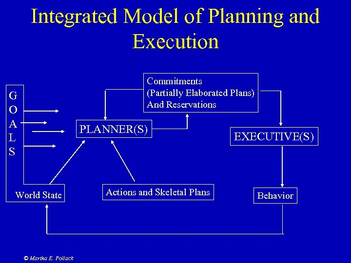 Integrated Model of Planning and Execution Commitments (Partially Elaborated Plans) And Reservations G O