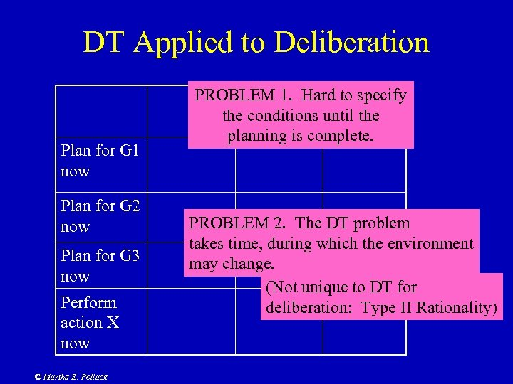 DT Applied to Deliberation Plan for G 1 now Plan for G 2 now