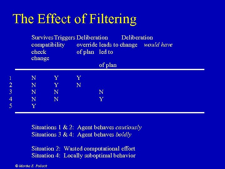 The Effect of Filtering Survives Triggers Deliberation compatibility override leads to change would have