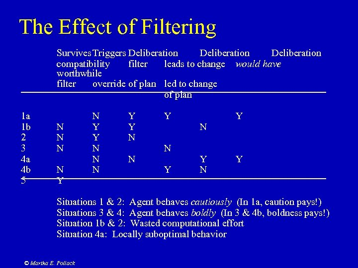 The Effect of Filtering Survives Triggers Deliberation compatibility filter leads to change would have