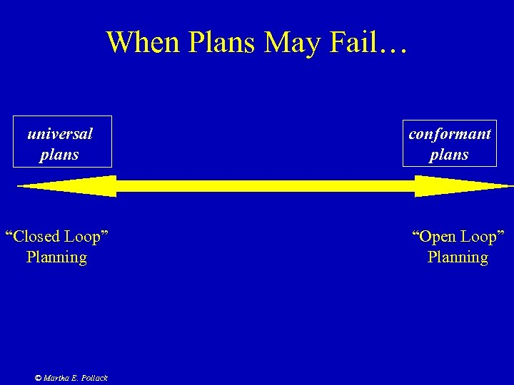 """When Plans May Fail… universal plans """"Closed Loop"""" Planning © Martha E. Pollack conformant"""