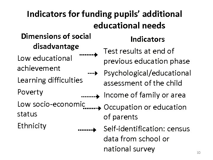 Indicators for funding pupils' additional educational needs Dimensions of social disadvantage Low educational achievement