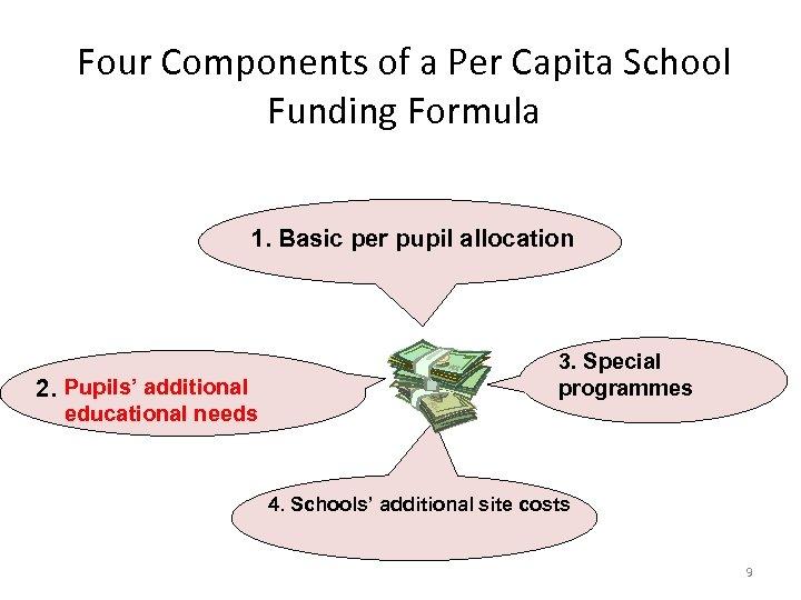 Four Components of a Per Capita School Funding Formula 1. Basic per pupil allocation
