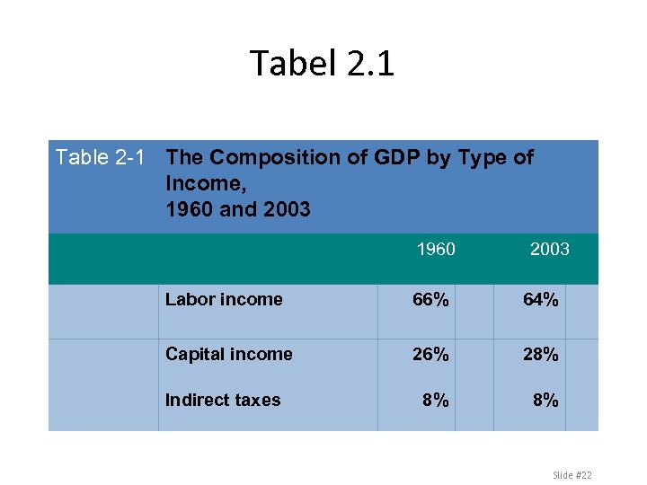 Tabel 2. 1 Table 2 -1 The Composition of GDP by Type of Income,