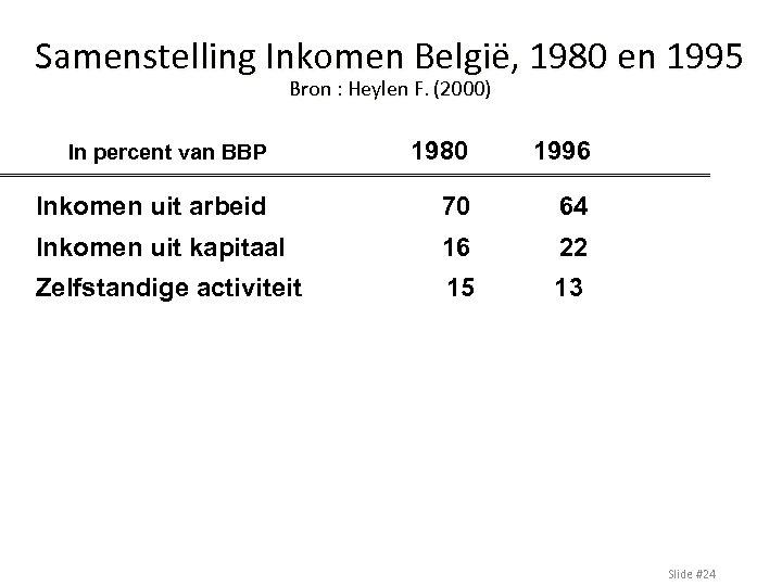 Samenstelling Inkomen België, 1980 en 1995 Bron : Heylen F. (2000) In percent van
