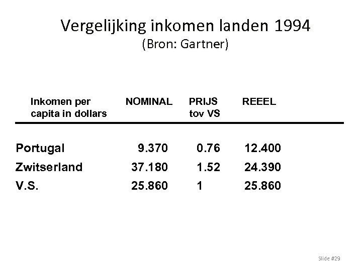 Vergelijking inkomen landen 1994 (Bron: Gartner) Inkomen per capita in dollars Portugal NOMINAL PRIJS