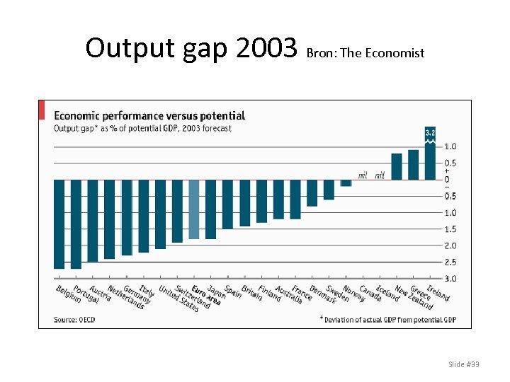 Output gap 2003 Bron: The Economist Slide #33