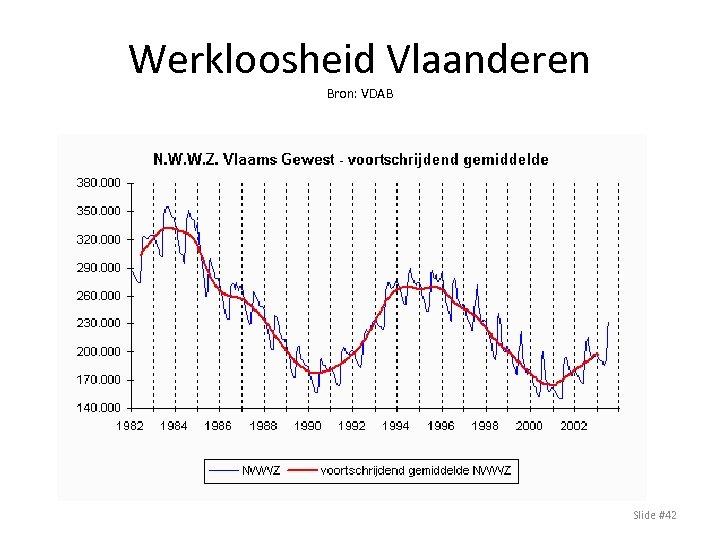 Werkloosheid Vlaanderen Bron: VDAB Slide #42