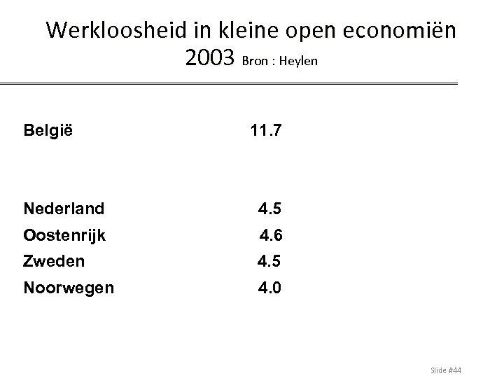 Werkloosheid in kleine open economiën 2003 Bron : Heylen België 11. 7 Nederland 4.