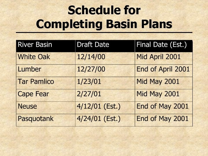 Schedule for Completing Basin Plans