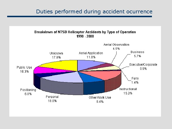 Duties performed during accident ocurrence