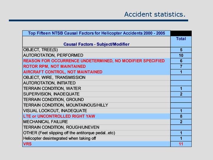 Accident statistics.