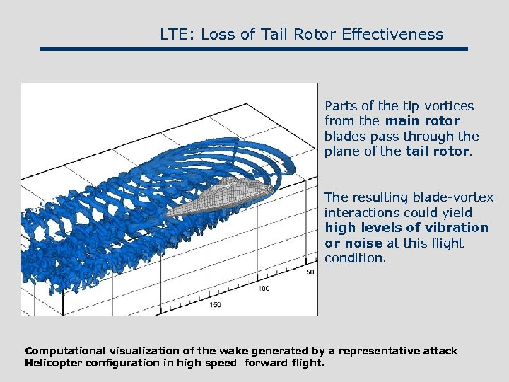 LTE: Loss of Tail Rotor Effectiveness Parts of the tip vortices from the main
