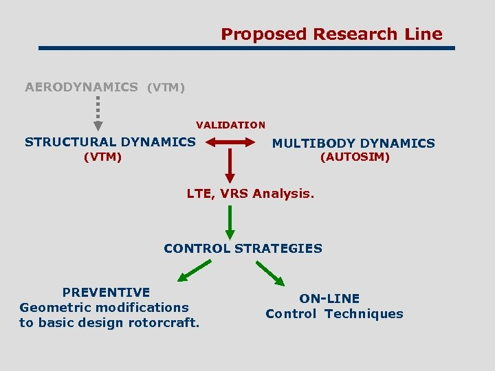 Proposed Research Line AERODYNAMICS (VTM) VALIDATION STRUCTURAL DYNAMICS (VTM) MULTIBODY DYNAMICS (AUTOSIM) LTE, VRS