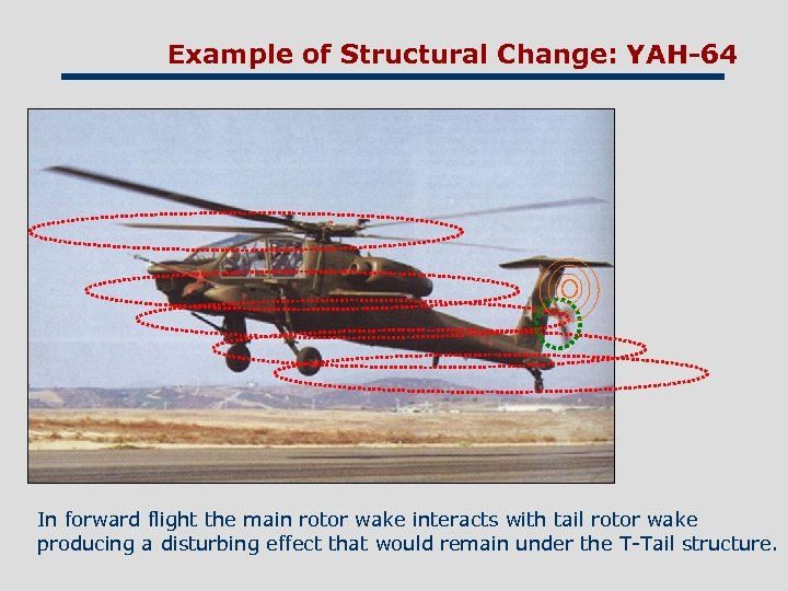 Example of Structural Change: YAH-64 In forward flight the main rotor wake interacts with