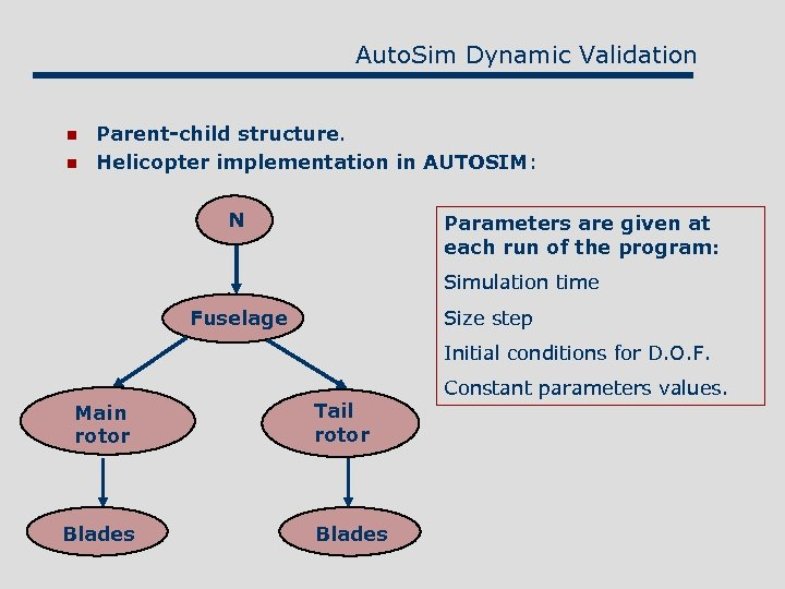Auto. Sim Dynamic Validation n n Parent-child structure. Helicopter implementation in AUTOSIM: N Parameters