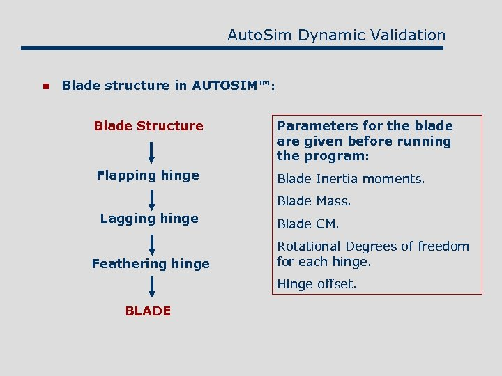 Auto. Sim Dynamic Validation n Blade structure in AUTOSIM™: Blade Structure Parameters for the