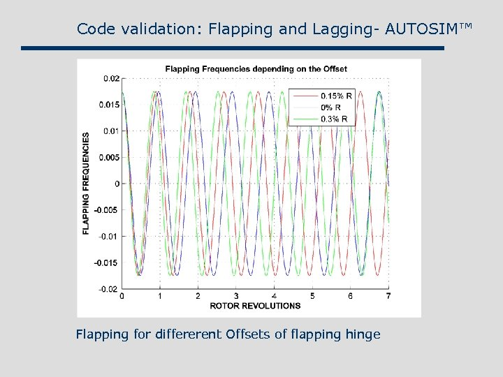 Code validation: Flapping and Lagging- AUTOSIM™ Flapping for differerent Offsets of flapping hinge