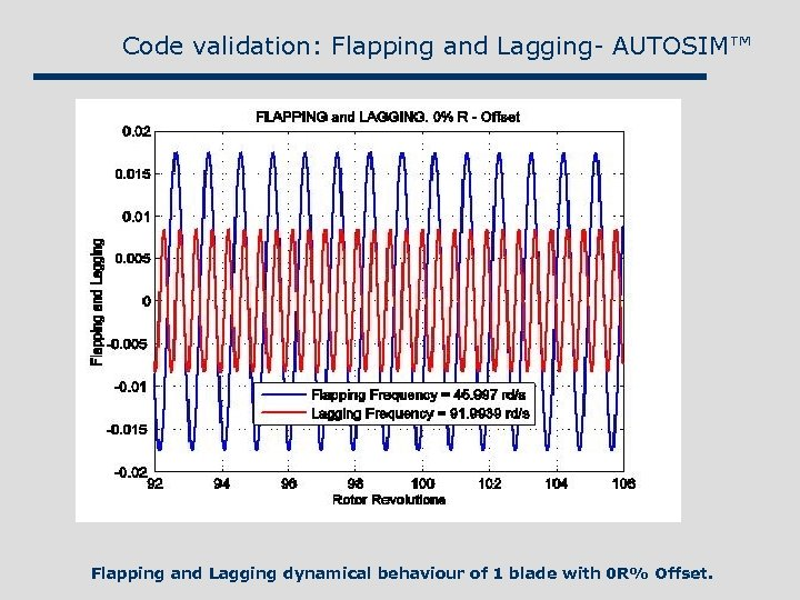 Code validation: Flapping and Lagging- AUTOSIM™ Flapping and Lagging dynamical behaviour of 1 blade