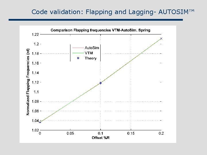 Code validation: Flapping and Lagging- AUTOSIM™