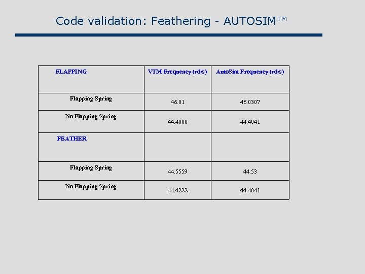 Code validation: Feathering - AUTOSIM™ FLAPPING Flapping Spring No Flapping Spring VTM Frequency (rd/s)