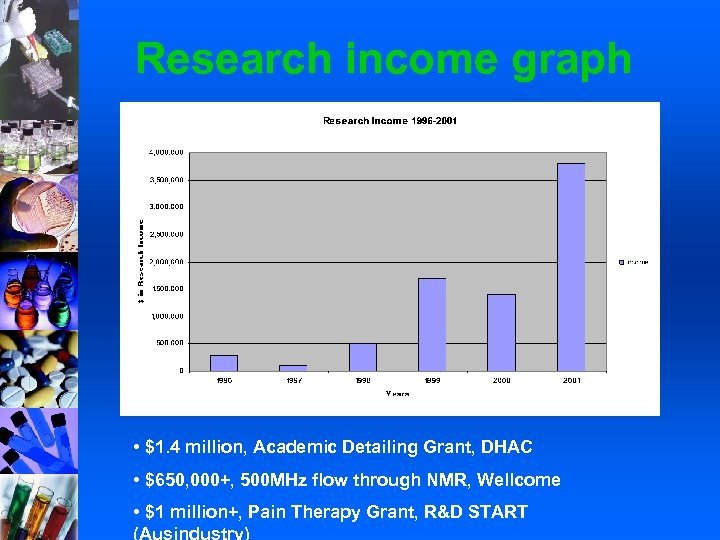Research income graph • $1. 4 million, Academic Detailing Grant, DHAC • $650, 000+,