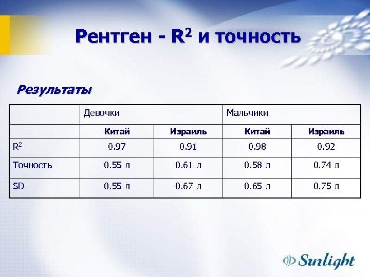Рентген - R 2 и точность Результаты Девочки Мальчики Китай Израиль 0. 97 0.