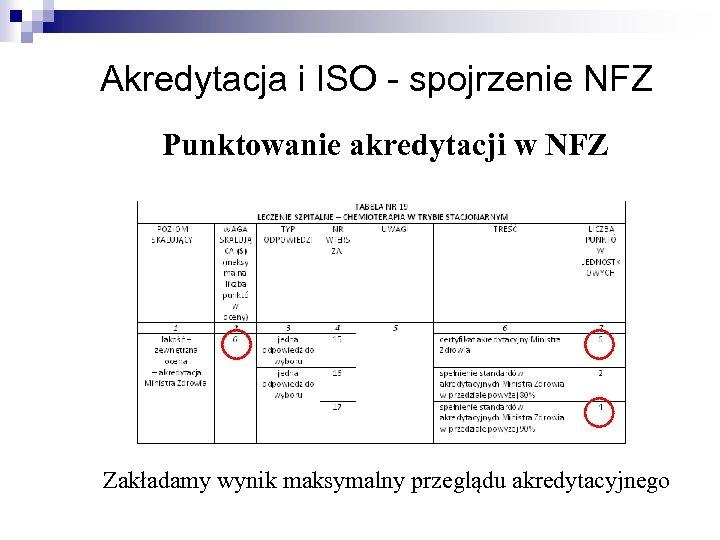 Akredytacja i ISO - spojrzenie NFZ Punktowanie akredytacji w NFZ Zakładamy wynik maksymalny przeglądu