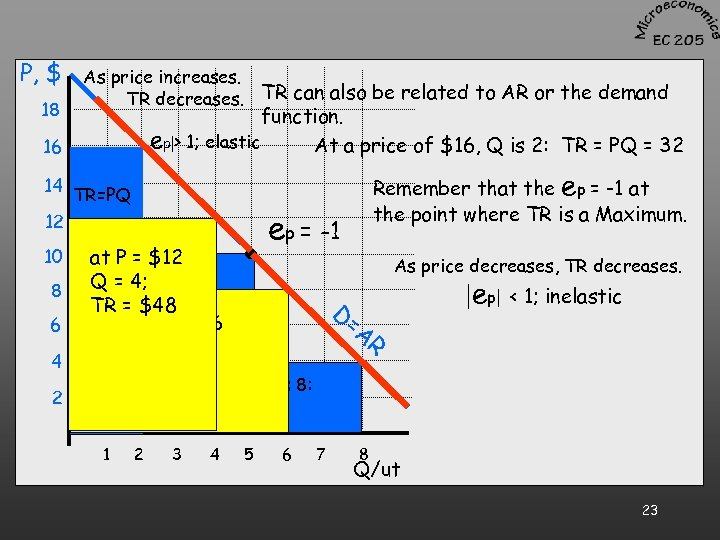 P, $ 18 As price increases. TR decreases. TR can also be related to