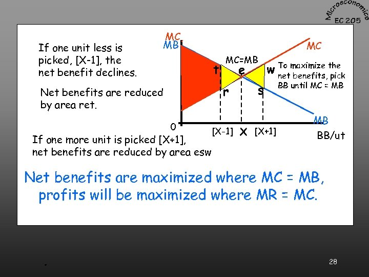 If one unit less is picked, [X-1], the net benefit declines. MC, MB MC
