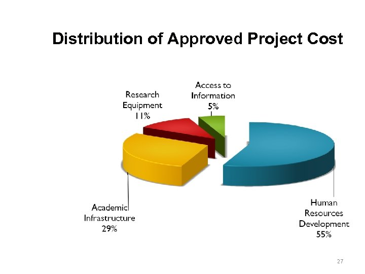 Distribution of Approved Project Cost 27