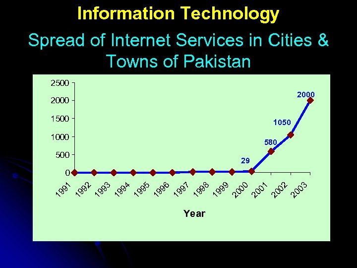 Information Technology Spread of Internet Services in Cities & Towns of Pakistan 2500 2000