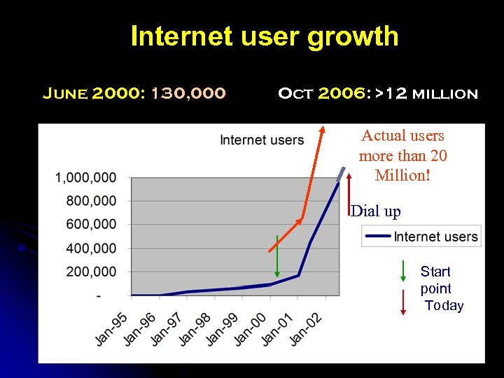 Internet user growth June 2000: 130, 000 Oct 2006: >12 million Actual users more