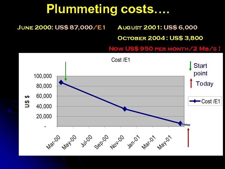 Plummeting costs…. June 2000: US$ 87, 000/E 1 August 2001: US$ 6, 000 October